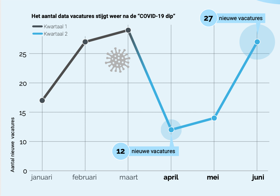 DataJobs blog Infographic Q2 - 2020