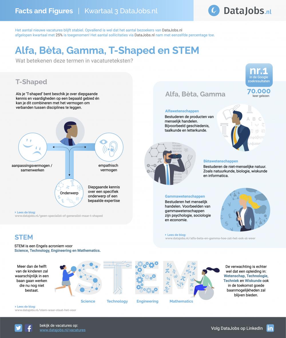 T-shaped en STEM